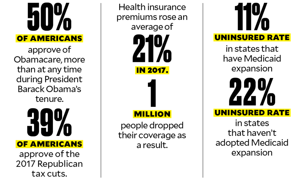 50% of Americans approve of Obamacare, more than at any time during Obama's presidency. 39% approve of the 2017 Republican tax cuts. Health insurance premiums rose an avg of 21% in 2017. 1 million people dropped their coverage as a result. 11% uninsured rate in states that have expanded Medicaid. 22% uninsured rate in states that haven't.
