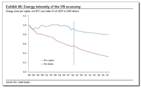 Graph of energy intensity per capita and per dollar