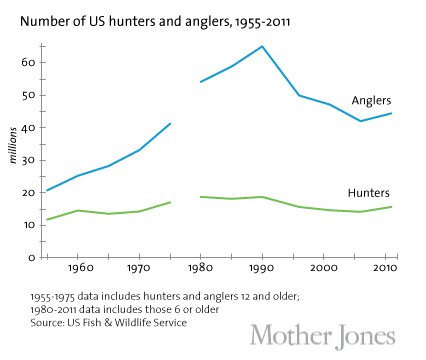 number of US hunters