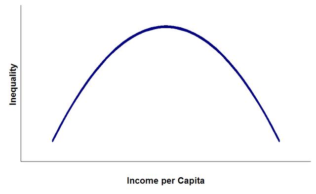 Hypothetical Kuznets curve.  Princess Tiswas via Wikimedia Commons