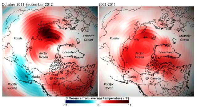 Global warming is ampliified in the Arctic, where in the past decade no part of it was cooler than the long-term average:  NOAA climate.gov team