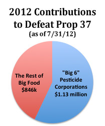 Protection money: cash raised to defeat Califronia's labeling proposition.  Pesticide Action Network of North America