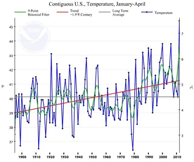 Contiguous US temperature January-April 1895-2012: NOAA/NCDC