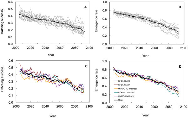 Hatching success and emergence rate projections of leatherback nests in 100 years of climate change: Pilar Santidrián Tomillo, set al. PLoS ONE. DOI:10.1371/journal.pone.0037602