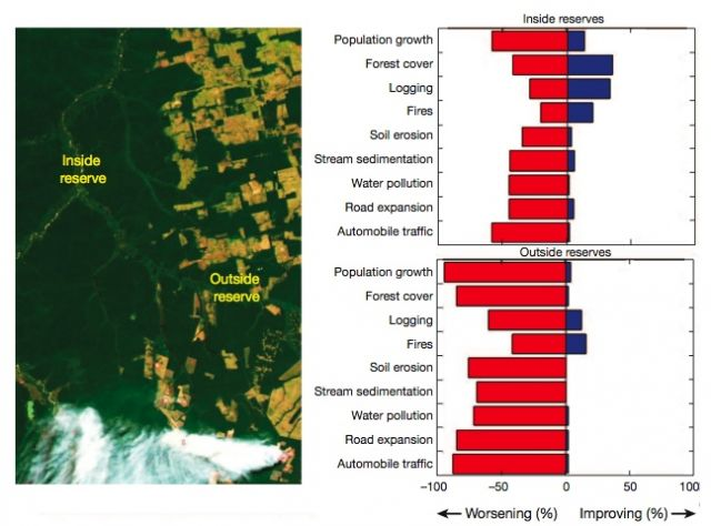 Comparison of ecological changes inside vs outside protected areas: Laurance, et al, Nature 2012 DOI:10.1038/nature11318