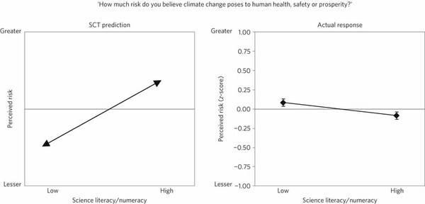 SCT prediction versus actual impact of science literacy and numeracy on climate change risk perceptions.  Kahan et.al, Nature Climate Change