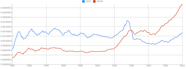Sport v. sports in American English, 1800–2000 Google Books
